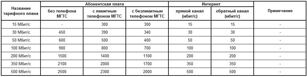Таблица – Тарифы на услуги МГТС домашний телефон