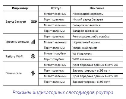 Таблица с индикаторами роутера zte mf30